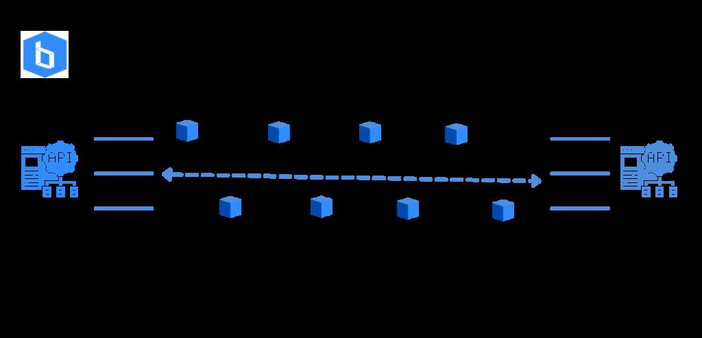 API koppeling - Wat is een API koppeling - Brixxs